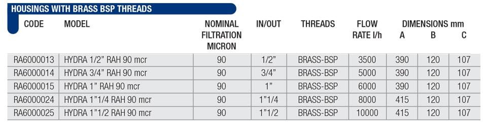 مشخصات فیلتر هایدرا